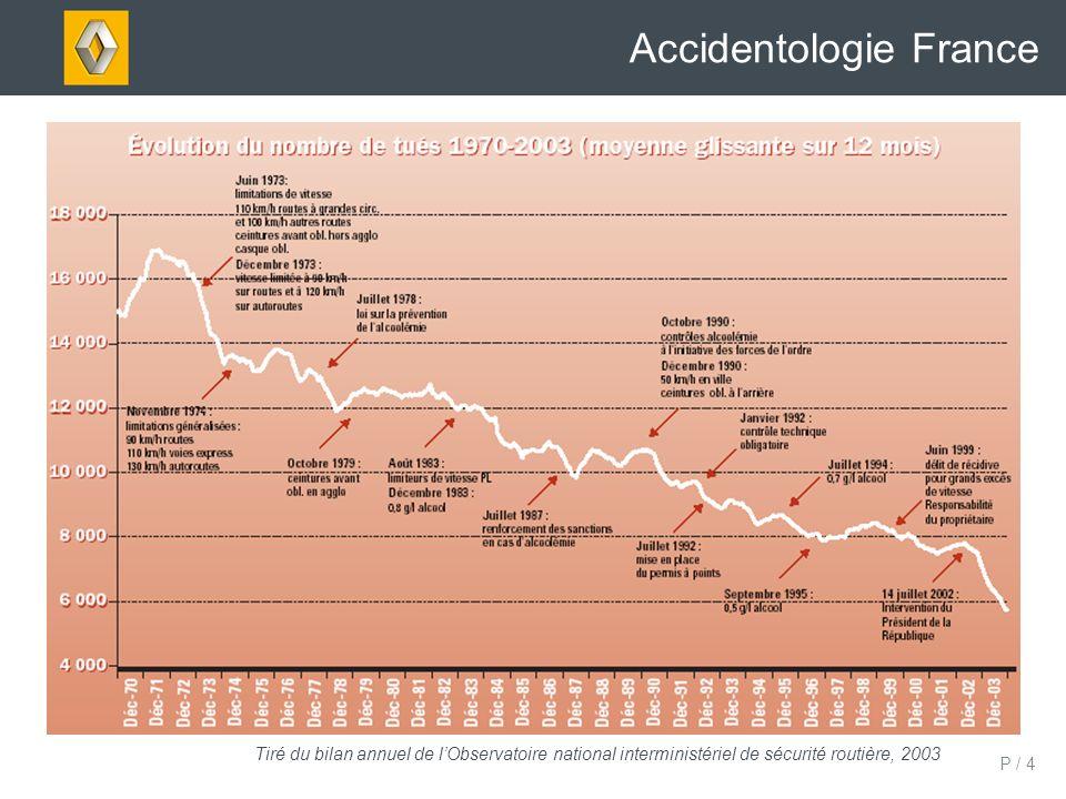 P / 5 ESTIMATIONS AVEC UN PORT DE LA CEINTURE A 100% Accidentologie France