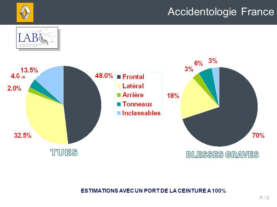 P / 6 Efficacité de la ceinture de sécurité sur la mortalité Accidentologie