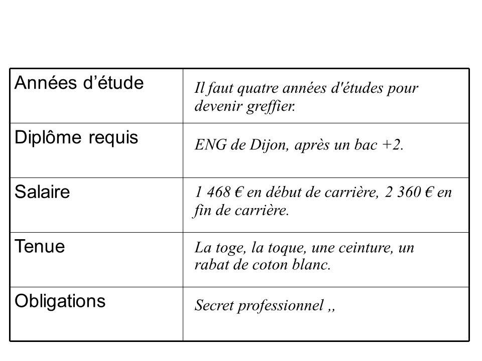 Obligations Tenue Salaire Diplôme requis Années détude Il faut quatre années d'études pour devenir greffier. ENG de Dijon, après un bac +2. Secret pro