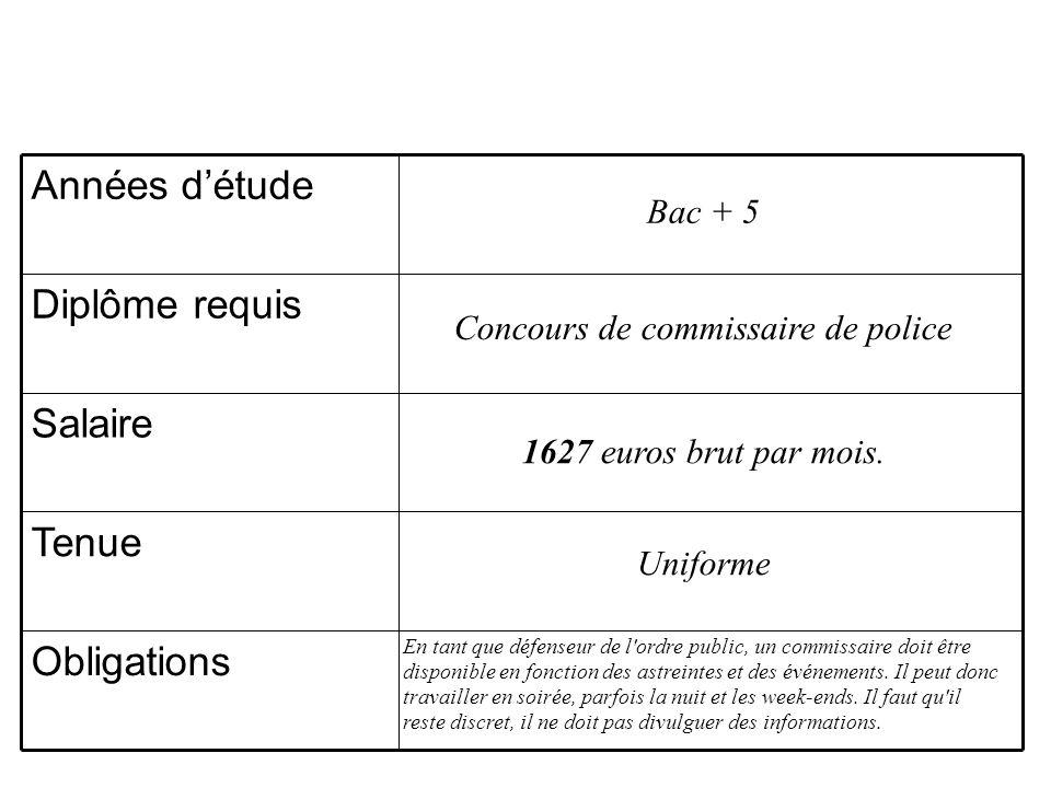 Obligations Tenue Salaire Diplôme requis Années détude Bac + 5 Concours de commissaire de police 1627 euros brut par mois. Uniforme En tant que défens