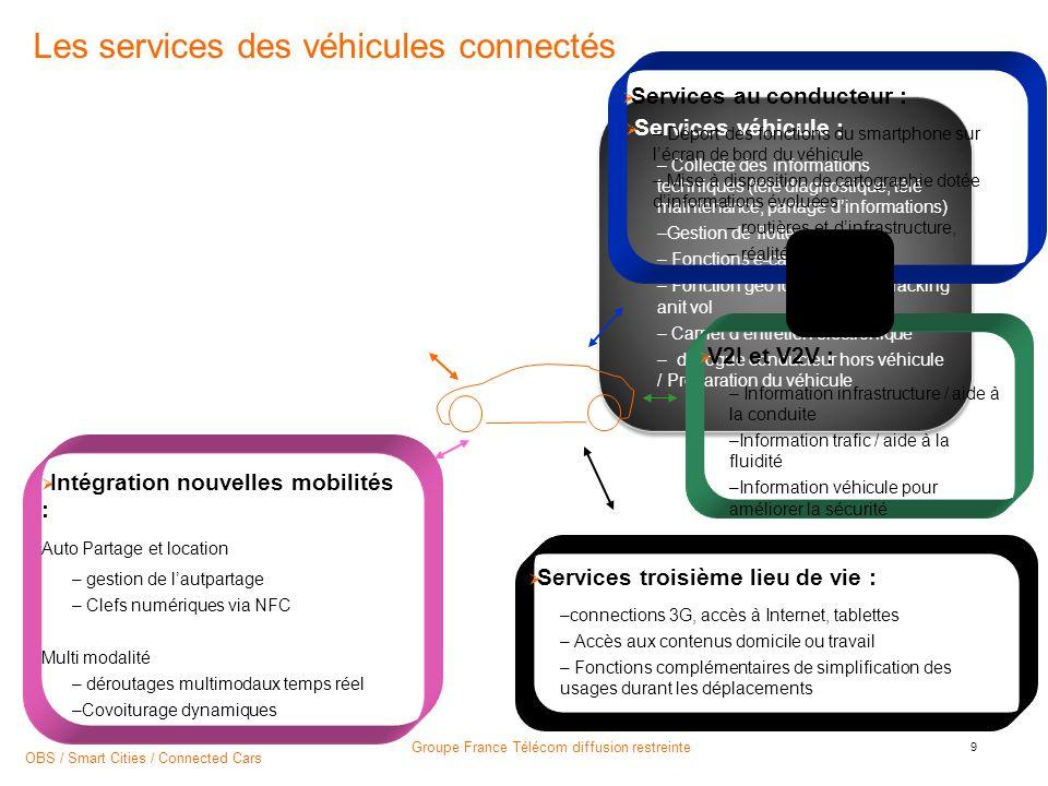 Smart parking orange m-parking SMS – Pratique: sans besoin de sinscrire, le mobiliste envoie son N° dimmatriculation et la durée de stationnement.