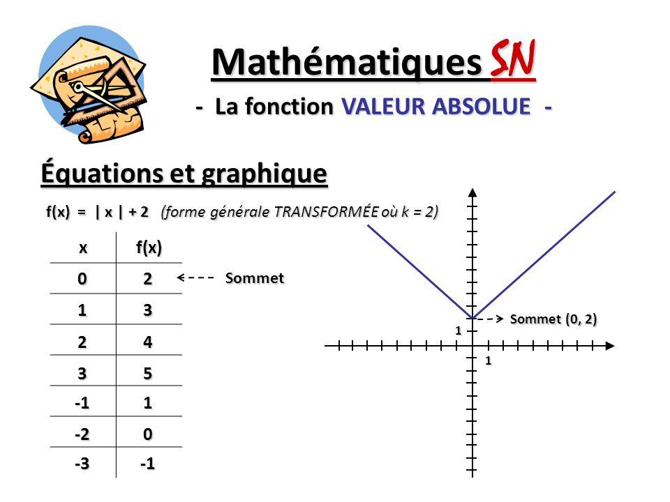Équations et graphique Mathématiques SN - La fonction VALEUR ABSOLUE - f(x) = | x | + 2 (forme générale TRANSFORMÉE où k = 2) xf(x)02 13 24 351 -20 -3