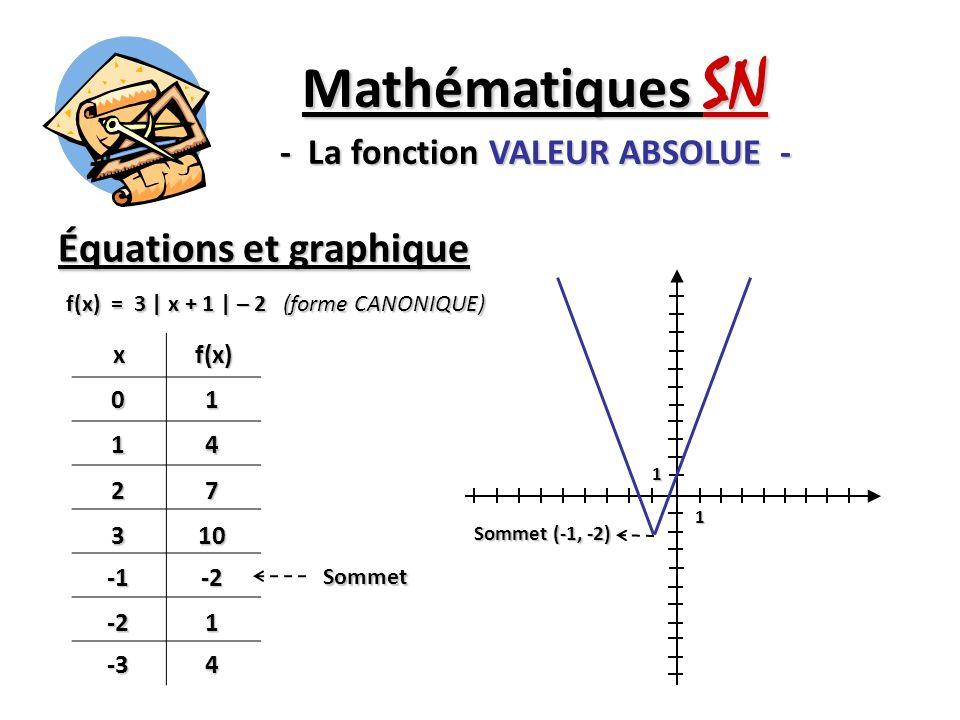 1 1 Sommet (-1, -2) Équations et graphique Mathématiques SN - La fonction VALEUR ABSOLUE - f(x) = 3 | x + 1 | – 2 (forme CANONIQUE) xf(x)01 14 27 310-