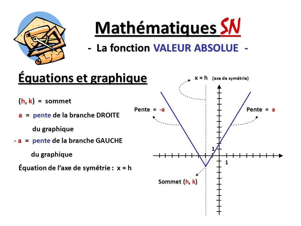 Équations et graphique Mathématiques SN - La fonction VALEUR ABSOLUE - (h, k) = sommet a = pente de la branche DROITE du graphique du graphique Équati
