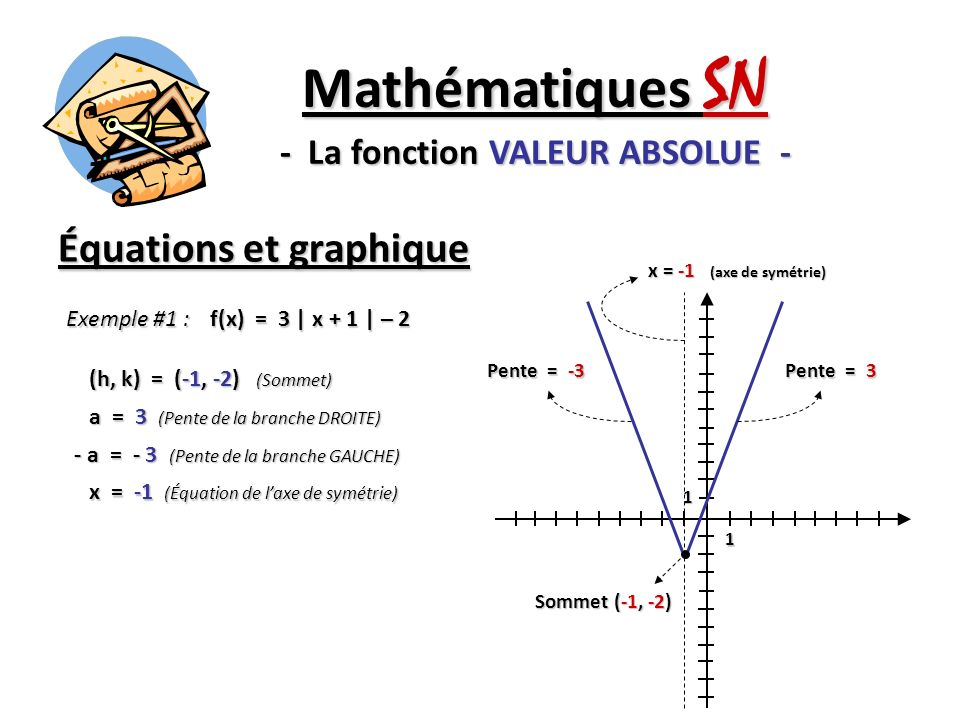 Équations et graphique Mathématiques SN - La fonction VALEUR ABSOLUE - Exemple #1 : f(x) = 3 | x + 1 | – 2 (h, k) = (-1, -2) (Sommet) a = 3 (Pente de