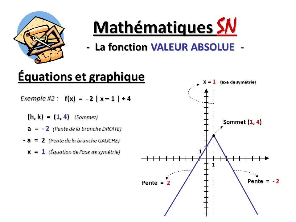 Équations et graphique Mathématiques SN - La fonction VALEUR ABSOLUE - Exemple #2 : f(x) = - 2 | x – 1 | + 4 (h, k) = (1, 4) (Sommet) a = - 2 (Pente d