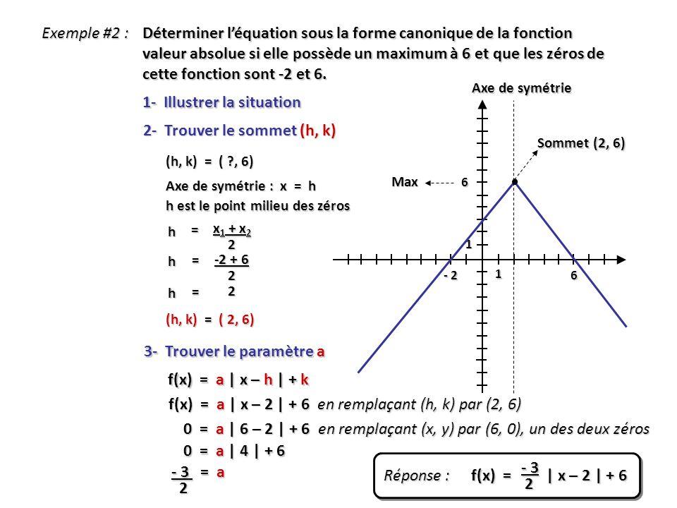 Exemple #2 : Déterminer léquation sous la forme canonique de la fonction valeur absolue si elle possède un maximum à 6 et que les zéros de cette fonct
