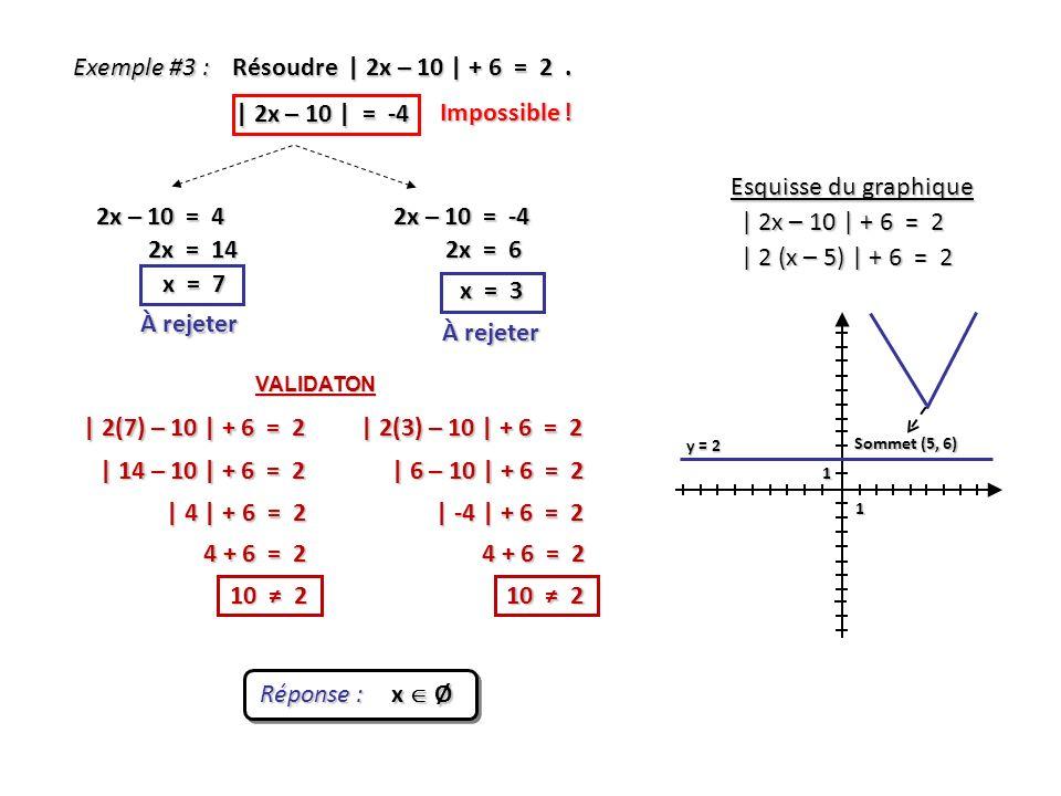 Exemple #3 : Résoudre | 2x – 10 | + 6 = 2. | 2x – 10 | = -4 2x – 10 = 4 x = 3 x = 7 Réponse : x Ø Esquisse du graphique | 2x – 10 | + 6 = 2 | 2 (x – 5