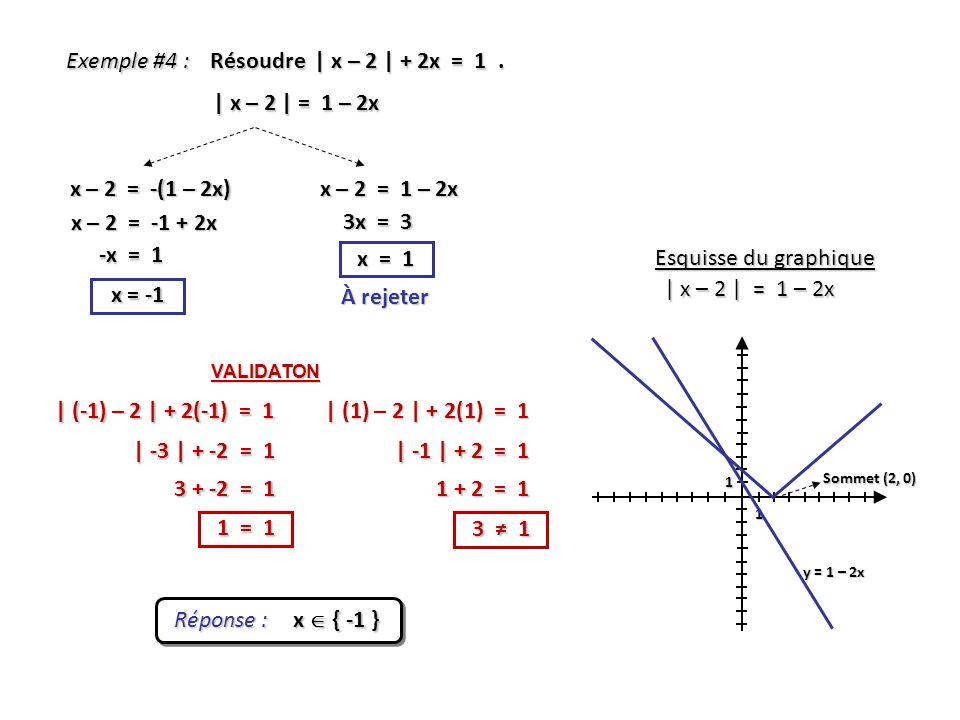 Exemple #4 : Résoudre | x – 2 | + 2x = 1. | x – 2 | = 1 – 2x x – 2 = -(1 – 2x) x = 1 Réponse : x { -1 } Esquisse du graphique | x – 2 | = 1 – 2x x – 2