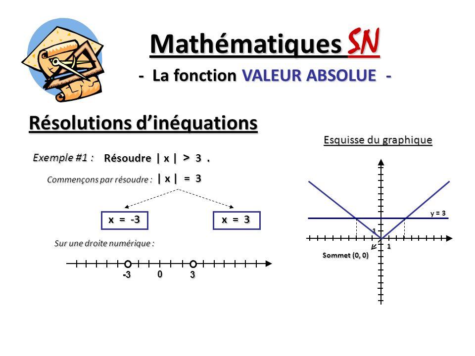 Résolutions dinéquations Mathématiques SN - La fonction VALEUR ABSOLUE - Exemple #1 : Résoudre | x | > 3. | x | = 3 x = -3 x = 3 1 1 Sommet (0, 0) Esq
