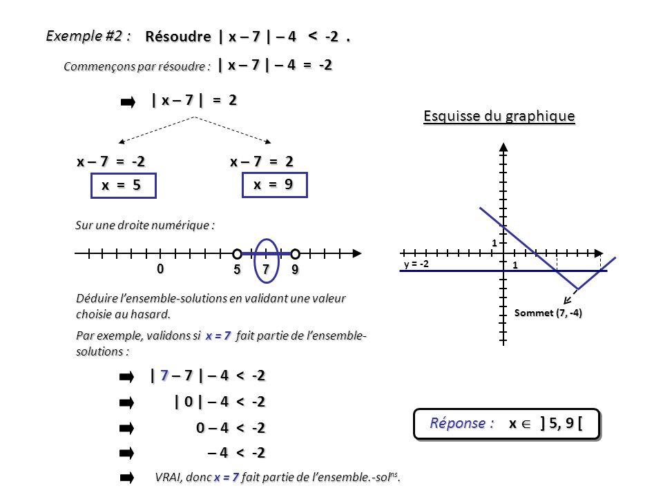 Exemple #2 : Résoudre | x – 7 | – 4 < -2. | x – 7 | = 2 x – 7 = -2 x = 5 Réponse : x ] 5, 9 [ 1 1 Sommet (7, -4) Esquisse du graphique y = -2 x – 7 =