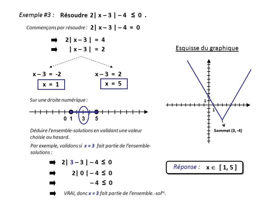 Exemple #3 : Résoudre 2| x – 3 | – 4 0. 2| x – 3 | – 4 = 0 x – 3 = -2 x = 1 Réponse : x [ 1, 5 ] 1 1 Sommet (3, -4) Esquisse du graphique x – 3 = 2 x