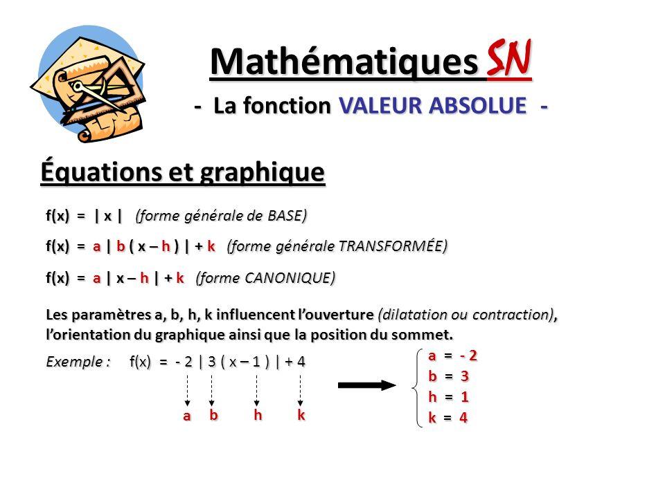 Équations et graphique Mathématiques SN - La fonction VALEUR ABSOLUE - Exemple #2 : f(x) = - 2   x – 1   + 4 (h, k) = (1, 4) (Sommet) a = - 2 (Pente de la branche DROITE) x = 1 (Équation de laxe de symétrie) 1 1 Sommet (1, 4) x = 1 (axe de symétrie) Pente = - 2 Pente = 2 - a = 2 (Pente de la branche GAUCHE)