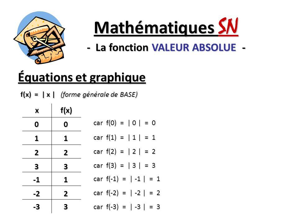 Équations et graphique Mathématiques SN - La fonction VALEUR ABSOLUE - f(x) =   x   (forme générale de BASE) xf(x) 0011 22 331 -22 -33 1 1 Sommet Sommet (0, 0)