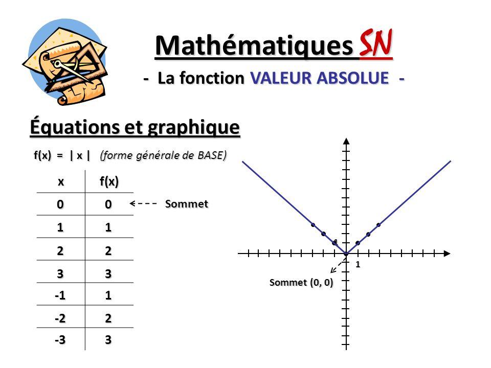 Équations et graphique Mathématiques SN - La fonction VALEUR ABSOLUE - f(x) = | x | (forme générale de BASE) xf(x) 0011 22 331 -22 -33 1 1 Sommet Somm