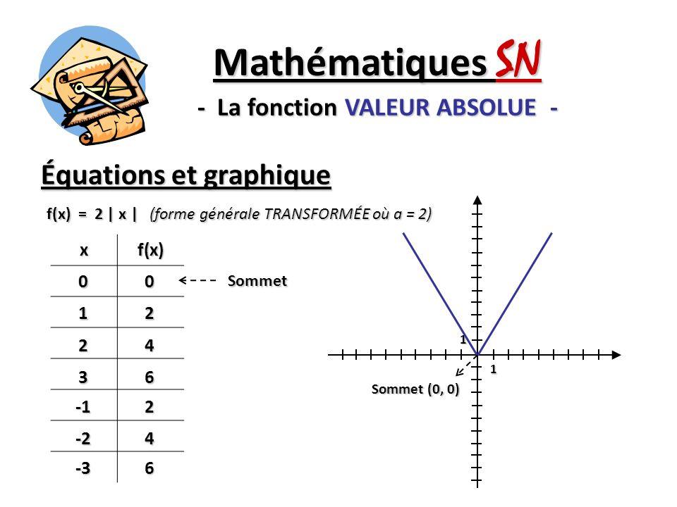 Équations et graphique Mathématiques SN - La fonction VALEUR ABSOLUE - f(x) = -2   x   (forme générale TRANSFORMÉE où a = -2) xf(x)00 1-2 2-4 3-6-2 -2-4 -3-6 1 1 Sommet Sommet (0, 0)