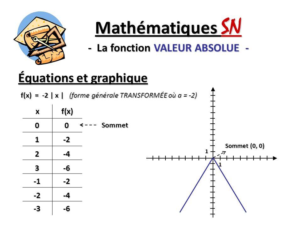 Équations et graphique Mathématiques SN - La fonction VALEUR ABSOLUE - f(x) = -2 | x | (forme générale TRANSFORMÉE où a = -2) xf(x)00 1-2 2-4 3-6-2 -2