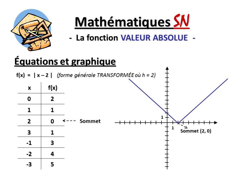 Équations et graphique Mathématiques SN - La fonction VALEUR ABSOLUE - f(x) =   x   + 2 (forme générale TRANSFORMÉE où k = 2) xf(x)02 13 24 351 -20 -3 1 1 Sommet Sommet (0, 2)