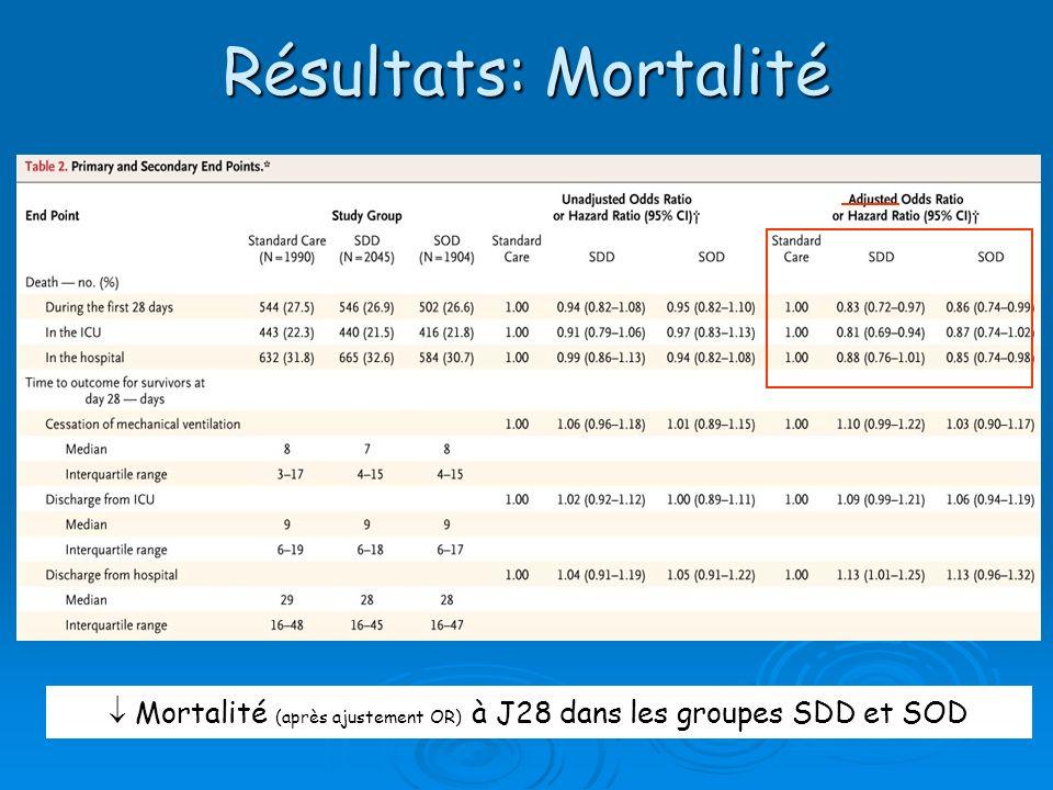 Résultats: Mortalité Mortalité (après ajustement OR) à J28 dans les groupes SDD et SOD