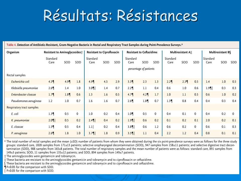 Résultats: Résistances