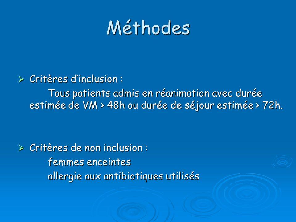 Méthodes Critères dinclusion : Critères dinclusion : Tous patients admis en réanimation avec durée estimée de VM > 48h ou durée de séjour estimée > 72