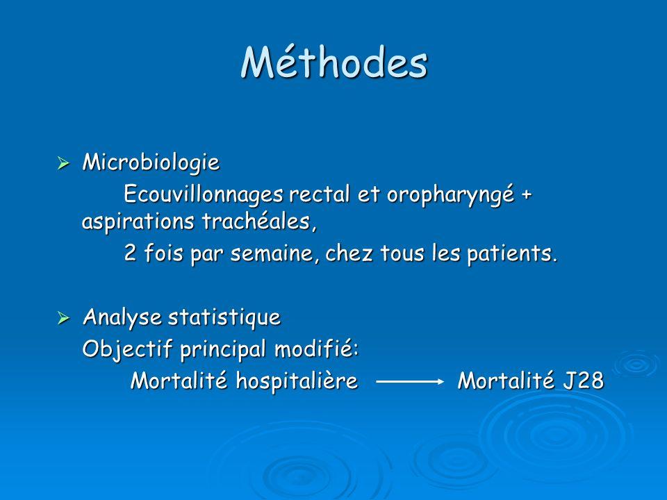 Méthodes Microbiologie Microbiologie Ecouvillonnages rectal et oropharyngé + aspirations trachéales, 2 fois par semaine, chez tous les patients. Analy