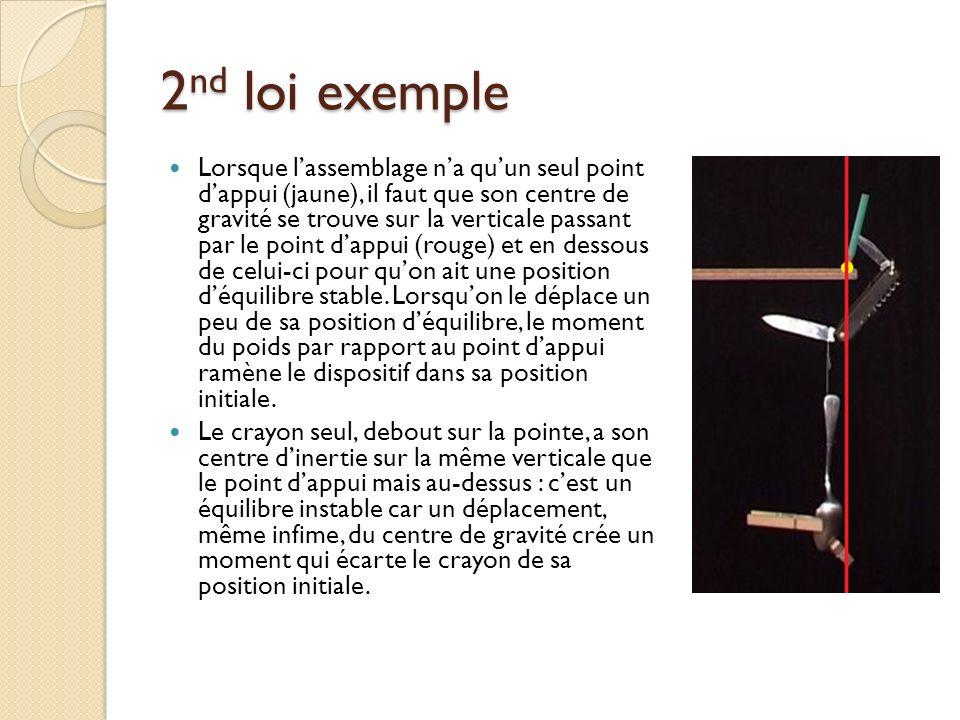 2 nd loi exemple Lorsque lassemblage na quun seul point dappui (jaune), il faut que son centre de gravité se trouve sur la verticale passant par le po