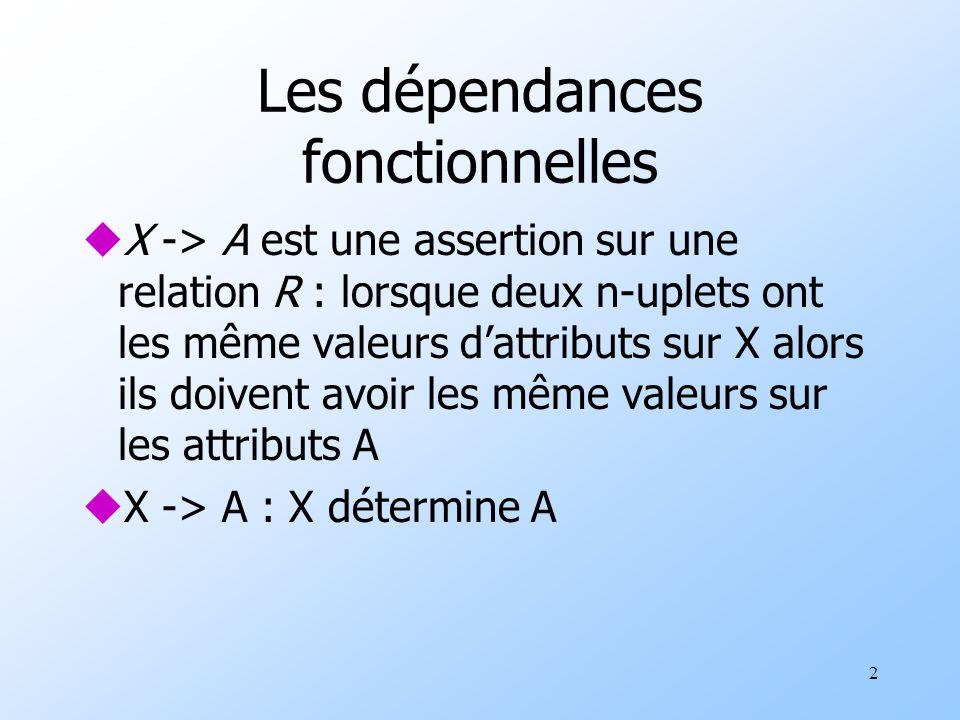 2 Les dépendances fonctionnelles uX -> A est une assertion sur une relation R : lorsque deux n-uplets ont les même valeurs dattributs sur X alors ils doivent avoir les même valeurs sur les attributs A uX -> A : X détermine A