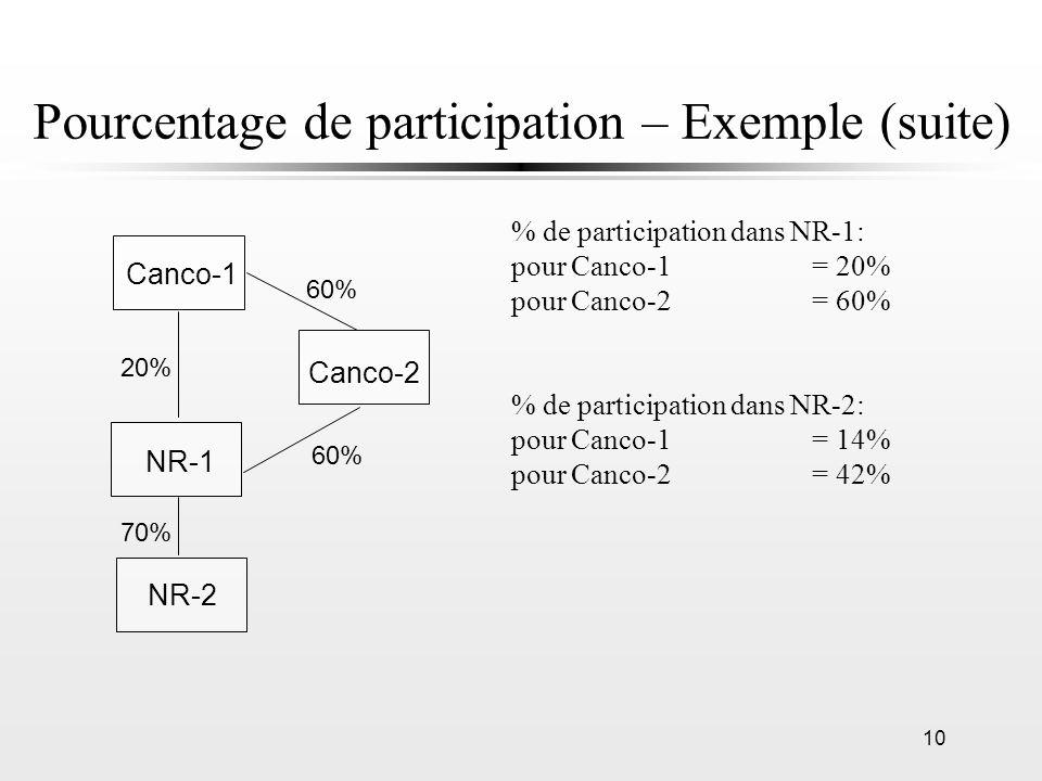 10 Pourcentage de participation – Exemple (suite) % de participation dans NR-1: pour Canco-1= 20% pour Canco-2= 60% % de participation dans NR-2: pour