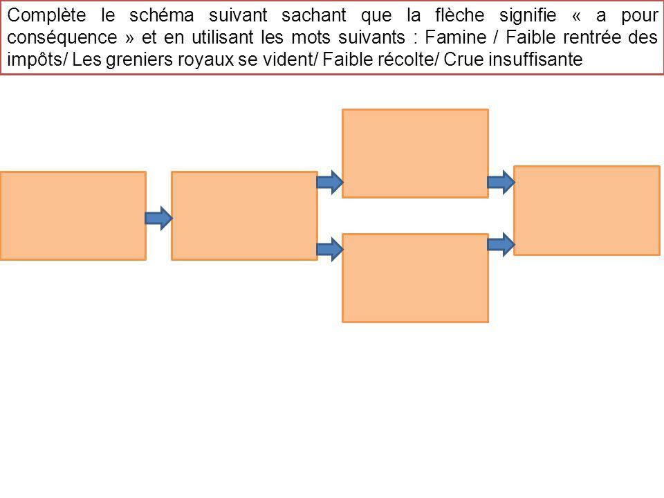 Complète le schéma suivant sachant que la flèche signifie « a pour conséquence » et en utilisant les mots suivants : Famine / Faible rentrée des impôt
