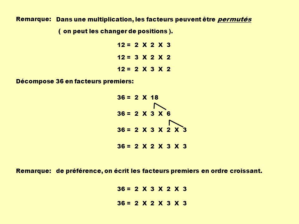 Dans une multiplication, les facteurs peuvent être permutés ( on peut les changer de positions ). 12 = 2 X 2 X 3 12 = 3 X 2 X 2 12 = 2 X 3 X 2 Remarqu