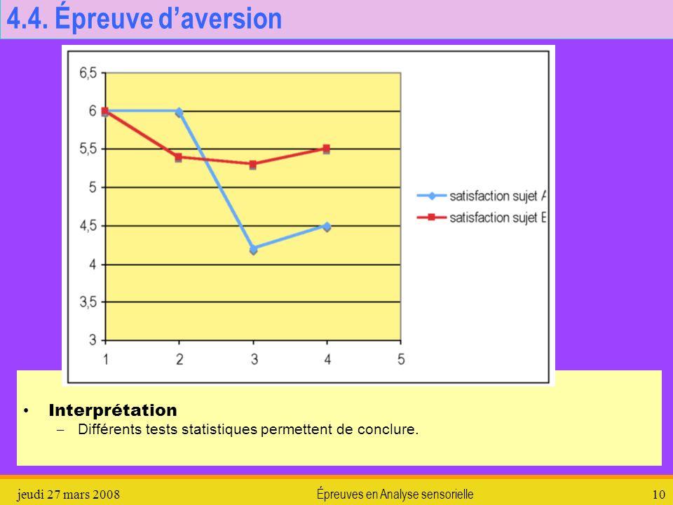 jeudi 27 mars 2008Épreuves en Analyse sensorielle10 4.4. Épreuve daversion Interprétation – Différents tests statistiques permettent de conclure.
