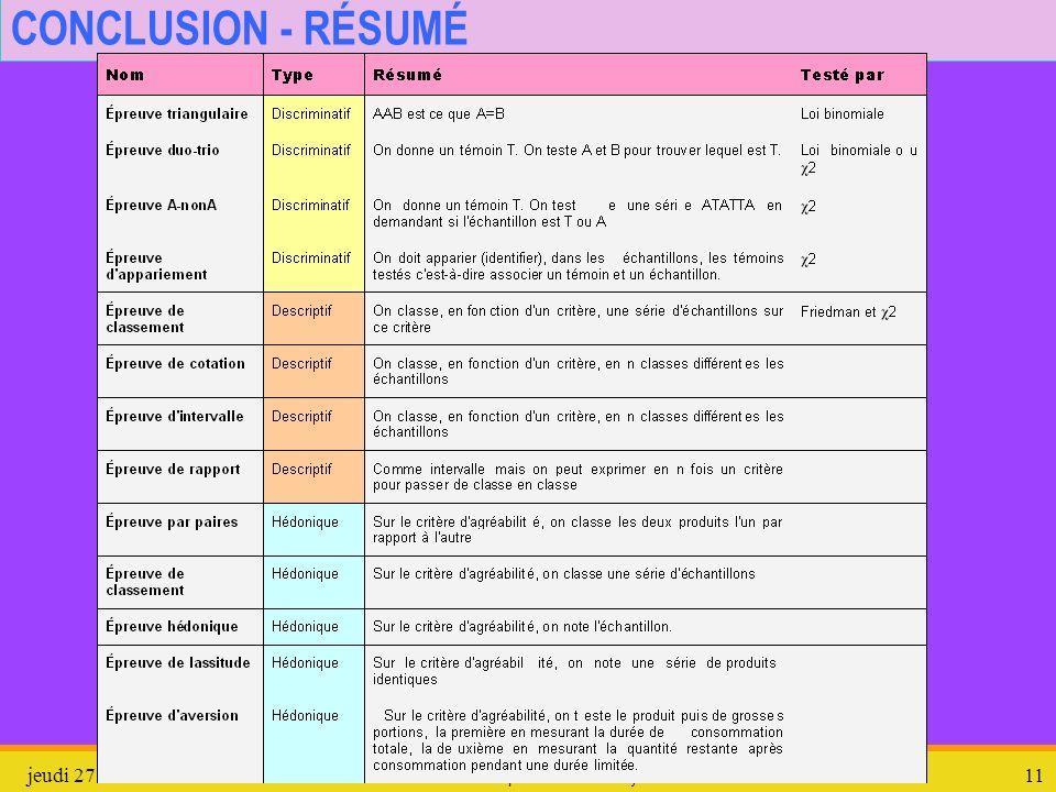 jeudi 27 mars 2008Épreuves en Analyse sensorielle11 CONCLUSION - RÉSUMÉ