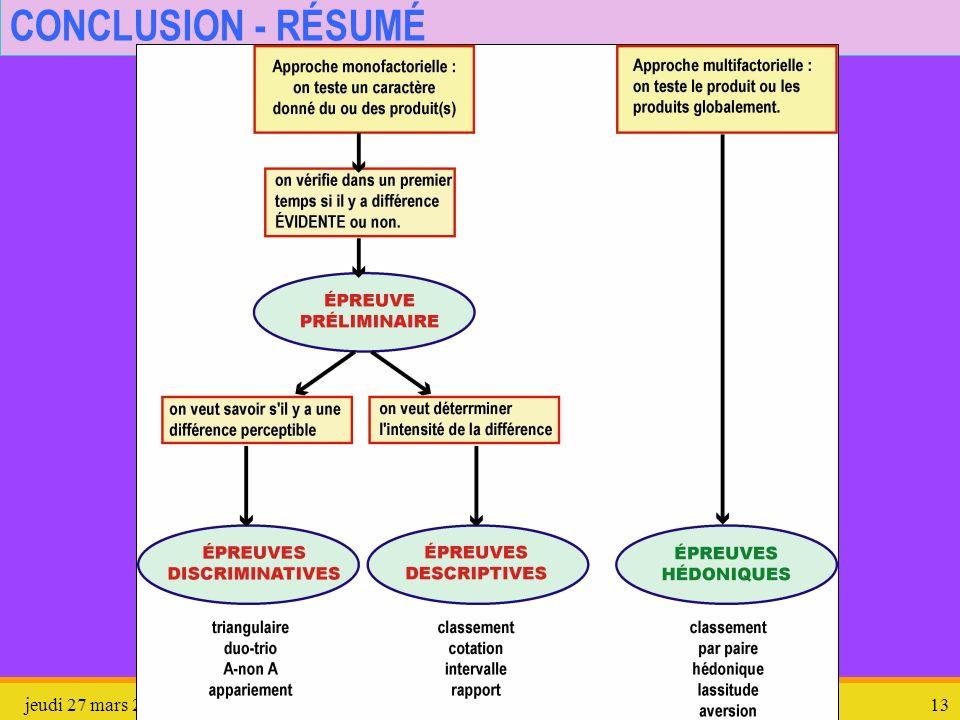 jeudi 27 mars 2008Épreuves en Analyse sensorielle13 CONCLUSION - RÉSUMÉ
