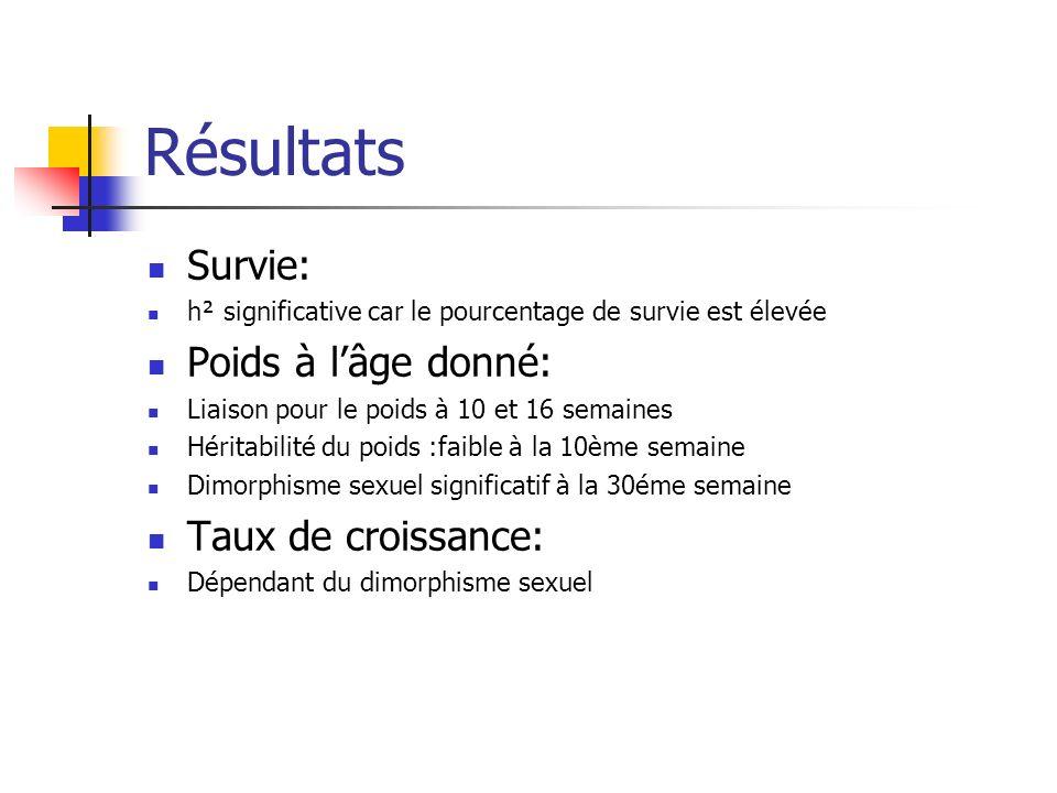 Résultats Survie: h² significative car le pourcentage de survie est élevée Poids à lâge donné: Liaison pour le poids à 10 et 16 semaines Héritabilité