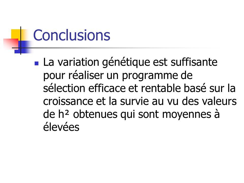 Conclusions La variation génétique est suffisante pour réaliser un programme de sélection efficace et rentable basé sur la croissance et la survie au