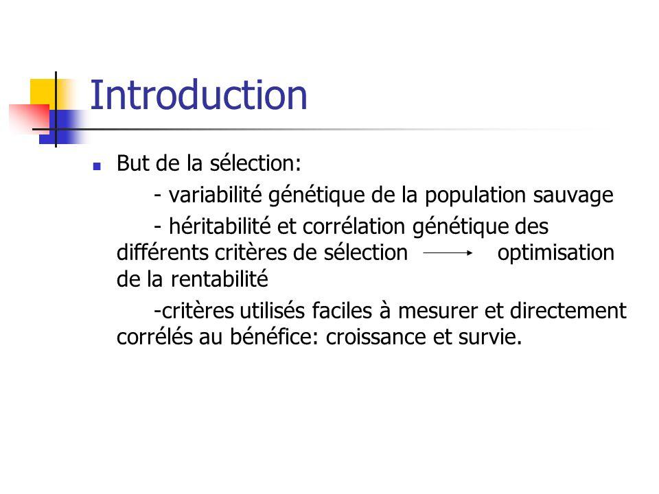Introduction But de la sélection: - variabilité génétique de la population sauvage - héritabilité et corrélation génétique des différents critères de