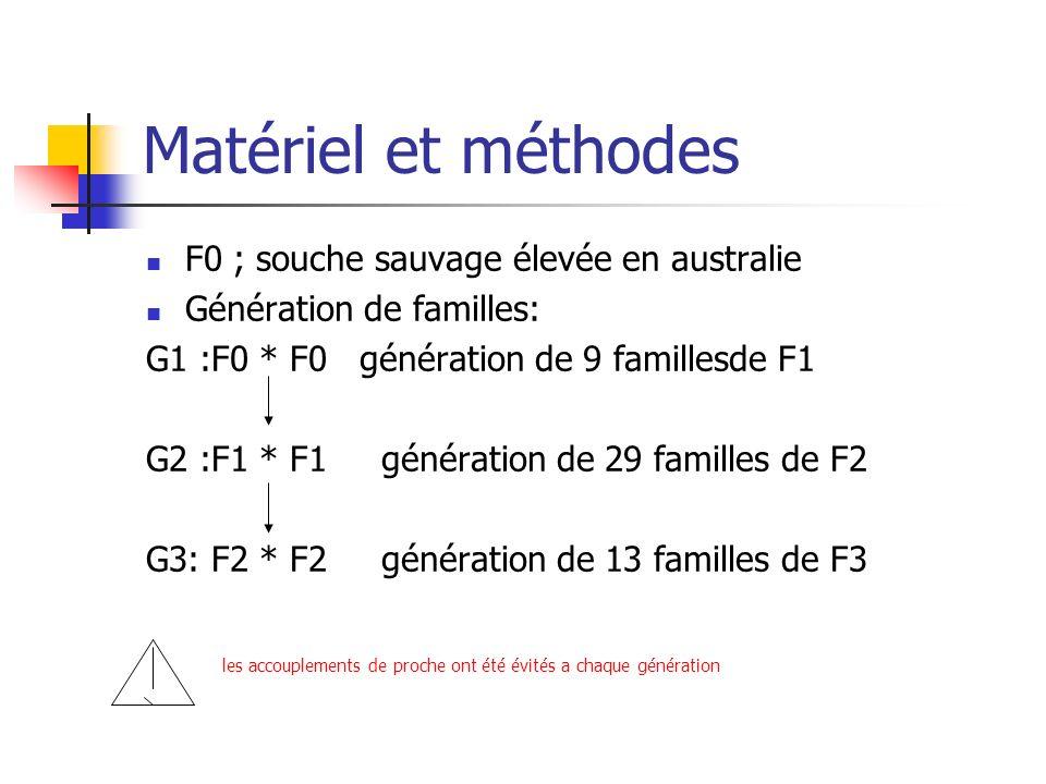 Matériel et méthodes F0 ; souche sauvage élevée en australie Génération de familles: G1 :F0 * F0 génération de 9 famillesde F1 G2 :F1 * F1 génération