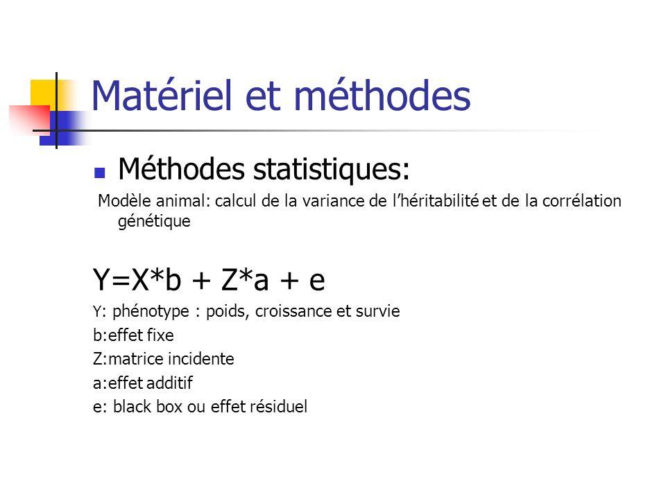 Matériel et méthodes Méthodes statistiques: Modèle animal: calcul de la variance de lhéritabilité et de la corrélation génétique Y=X*b + Z*a + e Y : p