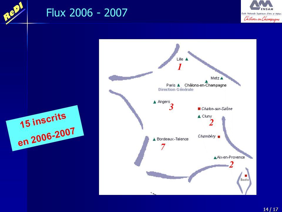 ReDI 14 / 17 Flux 2006 - 2007 1 2 3 7 2 15 inscrits en 2006-2007