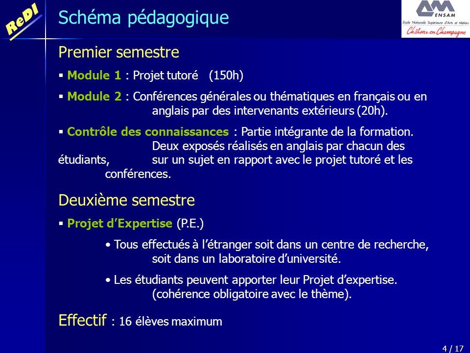 ReDI 4 / 17 Premier semestre Module 1 : Projet tutoré (150h) Module 2 : Conférences générales ou thématiques en français ou en anglais par des interve