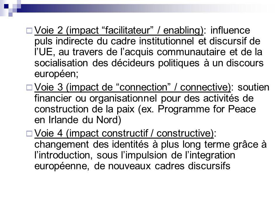 Voie 2 (impact facilitateur / enabling): influence puls indirecte du cadre institutionnel et discursif de lUE, au travers de lacquis communautaire et de la socialisation des décideurs politiques à un discours européen; Voie 3 (impact de connection / connective): soutien financier ou organisationnel pour des activités de construction de la paix (ex.