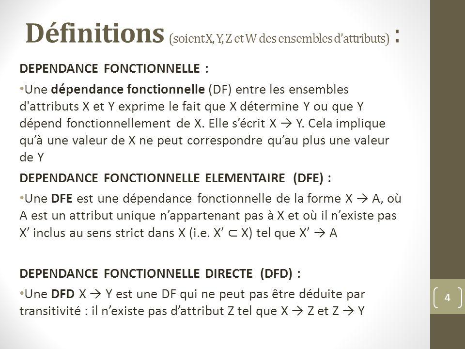 Définitions (soient X, Y, Z et W des ensembles dattributs) : DEPENDANCE FONCTIONNELLE : Une dépendance fonctionnelle (DF) entre les ensembles d'attrib