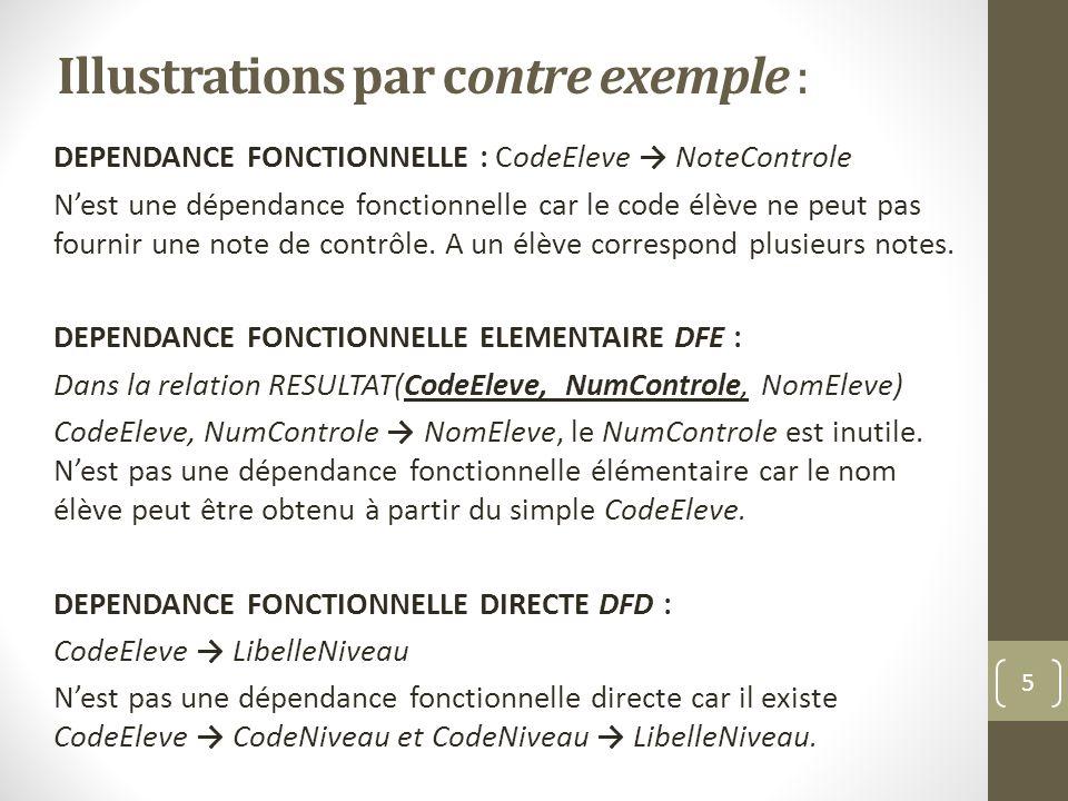 Illustrations par contre exemple : DEPENDANCE FONCTIONNELLE : CodeEleve NoteControle Nest une dépendance fonctionnelle car le code élève ne peut pas fournir une note de contrôle.