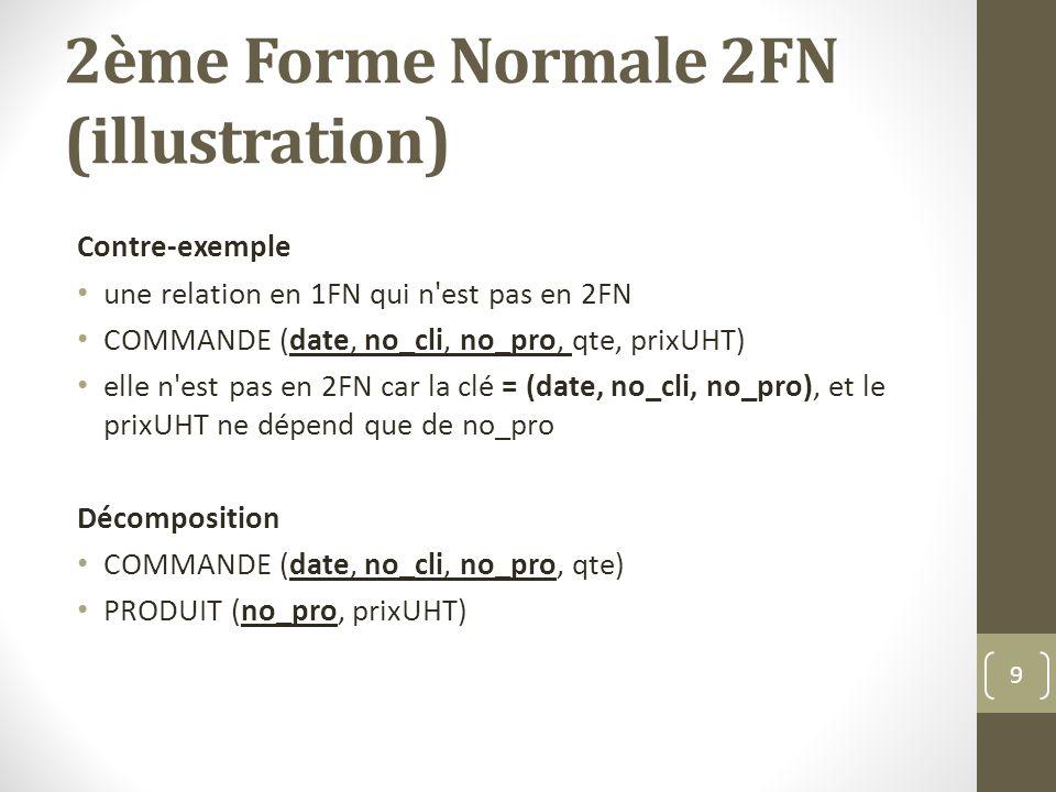 2ème Forme Normale 2FN (illustration) Contre-exemple une relation en 1FN qui n est pas en 2FN COMMANDE (date, no_cli, no_pro, qte, prixUHT) elle n est pas en 2FN car la clé = (date, no_cli, no_pro), et le prixUHT ne dépend que de no_pro Décomposition COMMANDE (date, no_cli, no_pro, qte) PRODUIT (no_pro, prixUHT) 9