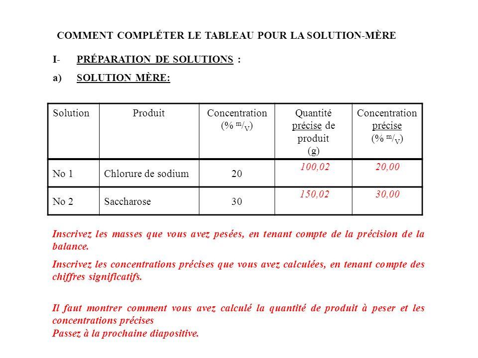CALCULS : Pour la solution No 1 : Quantité de produit à peser =Concentration * volume= 20 g ----------- 100 ml * 500 ml = 100 g Concentration précise = quantité précise de soluté ------------------------------------- quantité précise de solution = 100,02 g NaCl ------------------------- * 100 500,0 ml de solution = 20,004 % m / V Concentration précise =20,00 % m / V (4 chiffres significatifs) Remarque :Je présente les calculs pour la solution de chlorure de sodium uniquement car les calculs sont identiques pour la solution de saccharose