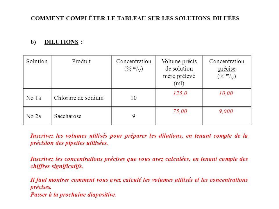 CALCULS : Pour la solution No 1a : Volume utilisé : La dilution = concentration de la solution diluée --------------------------------------------- concentration de la solution-mère = 10 % m / V --------------- 20 % m / V = ½ Volume de la solution-mère à prélever =dilution * volume total de la solution diluée =½ * 250,0 ml =125,0 ml Concentration précise : Concentration précise de la solution diluée =concentration précise de la solution-mère * dilution =20,00 % m / V * ½ =10,00 % m / V Jinscris 125,0 ml dans le tableau, les pipettes qui seront utilisées ont 4 chiffres significatifs.