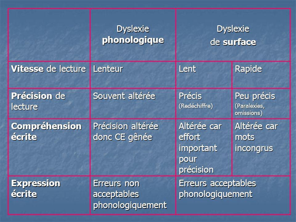 Dyslexie phonologique Dyslexie de surface Vitesse de lecture LenteurLentRapide Précision de lecture Souvent altérée Précis(Redéchiffre) Peu précis (Pa
