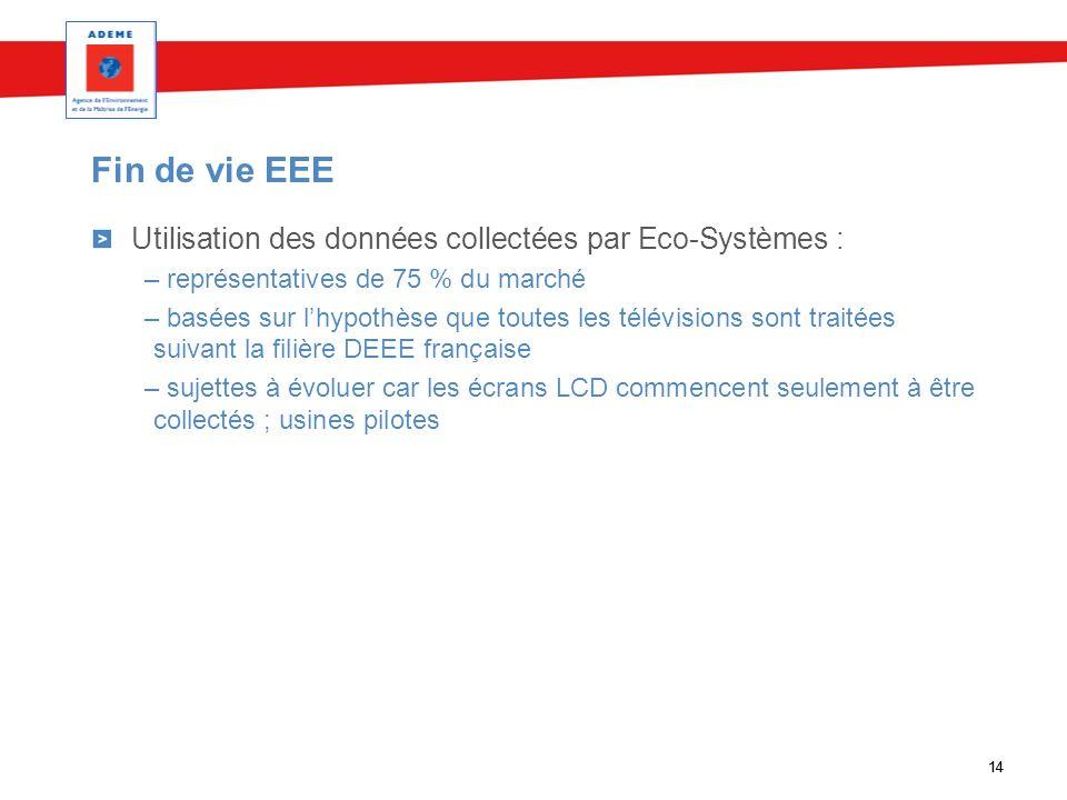 14 Fin de vie EEE 14 Utilisation des données collectées par Eco-Systèmes : – représentatives de 75 % du marché – basées sur lhypothèse que toutes les