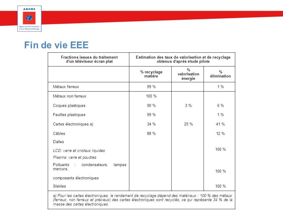 Fin de vie EEE Fractions issues du traitement d'un téléviseur écran plat Estimation des taux de valorisation et de recyclage obtenus d'après étude pil